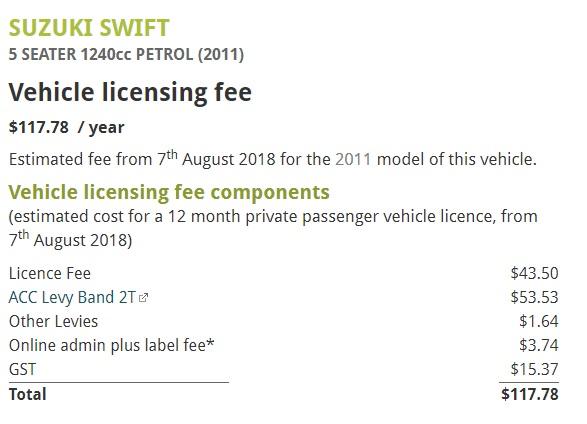 ニュージーランドの車のライセンス費用