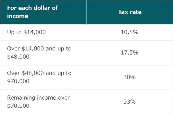 ニュージーランドの所得税率